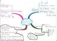 Cartes mentales et amélioration des résultats en maths