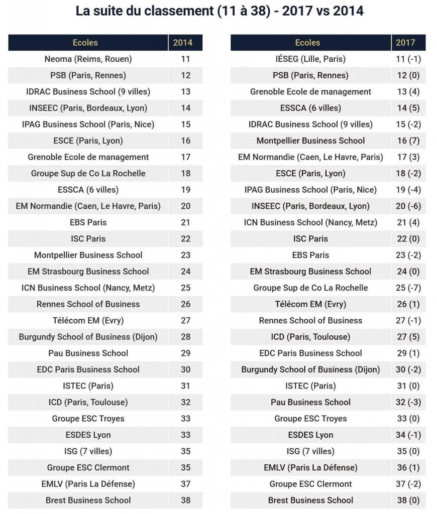 classement ecoles de commerce2