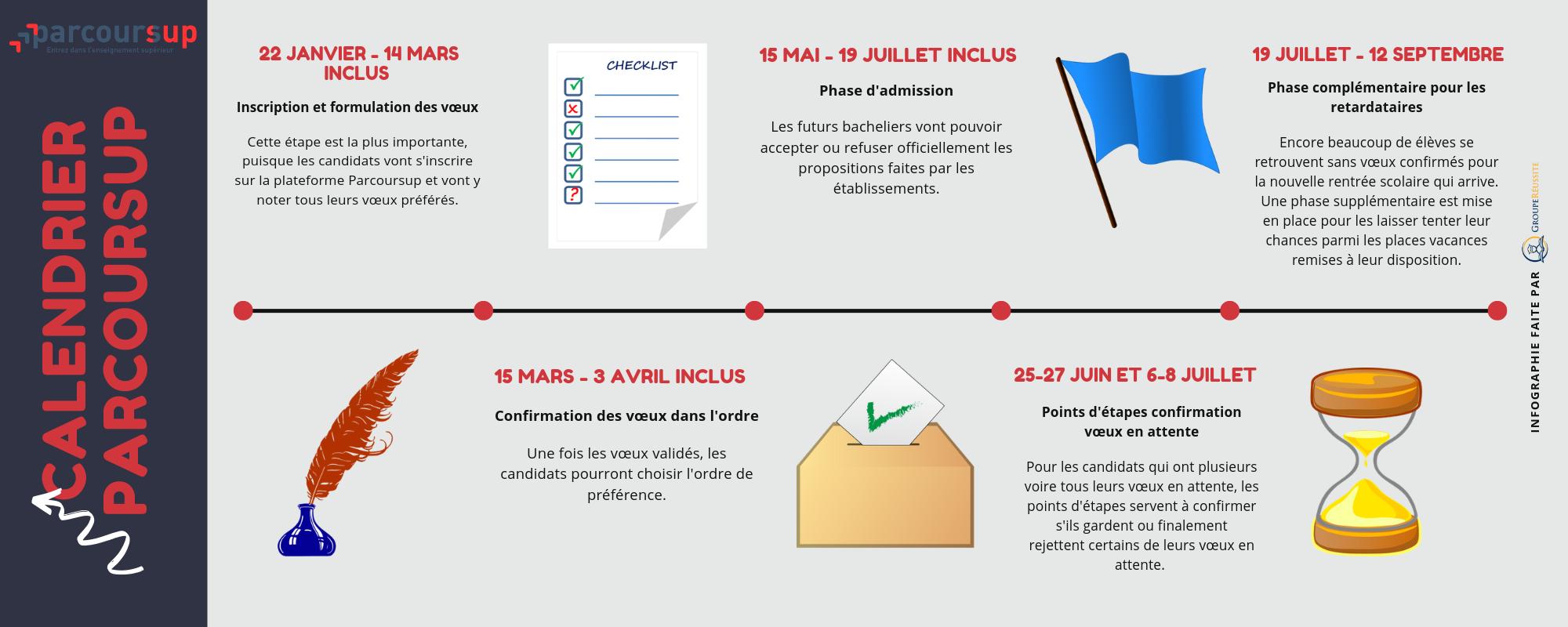 Calendrier-Parcoursup-timeline-1
